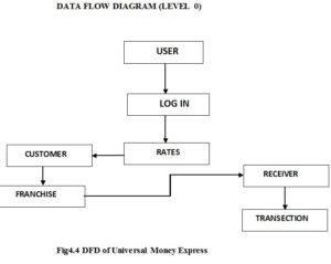 Money Transaction System