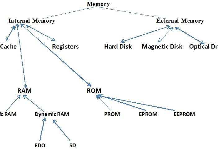 Types Of Internal Memory