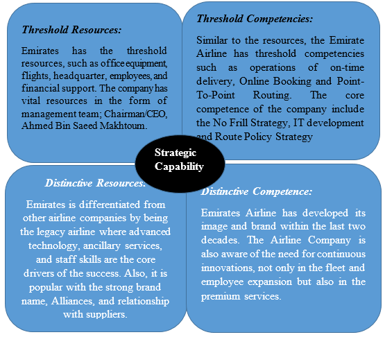 core competencies emirates airline Strategic analysis on emirate airlines for later save  major players with its own competitive advantages and core competences emirates avoids giving away its .