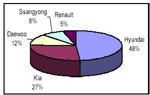 Hyundai Motor Company and Beijing Automotive Joint Venture Case Study Analysis