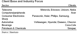 China Logistics Industry Analysis Research paper
