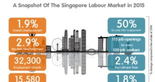 Singapore Labour Market Trends For Graduates From 2007 to 2017