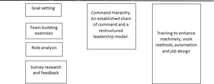 Walmart Organization Challenges And Organizational Change Analysis