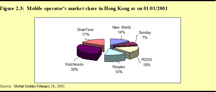 China and Hong Kong SAR 3G Case Study Analysis