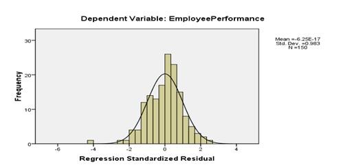 EFFECT OF LEADERSHIP STYLES ON EMPLOYEE PERFORMANCE