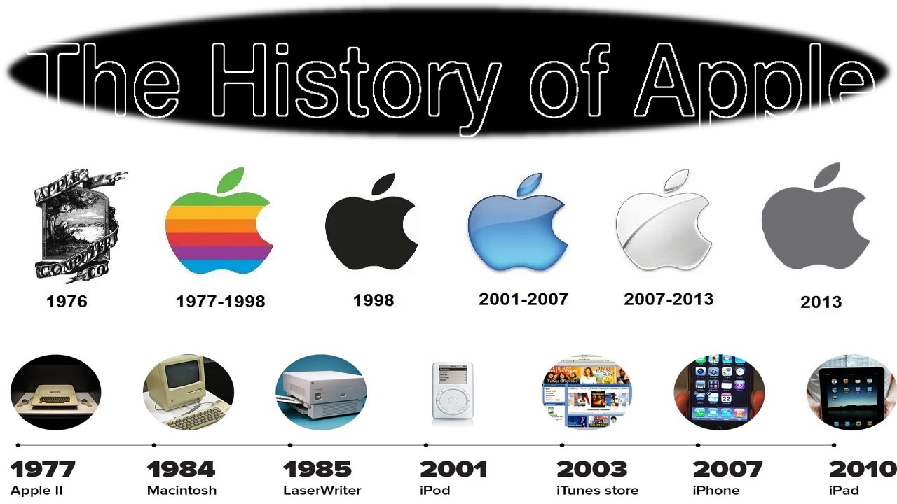 History of Apple With Logo Timeline
