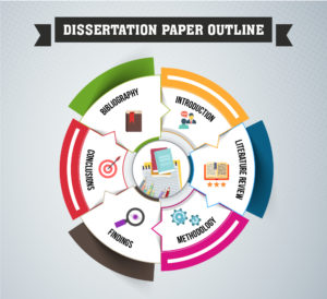 Dissertation Paper Outline