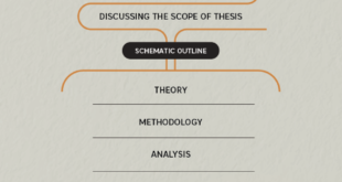 How To Write Thesis Outline