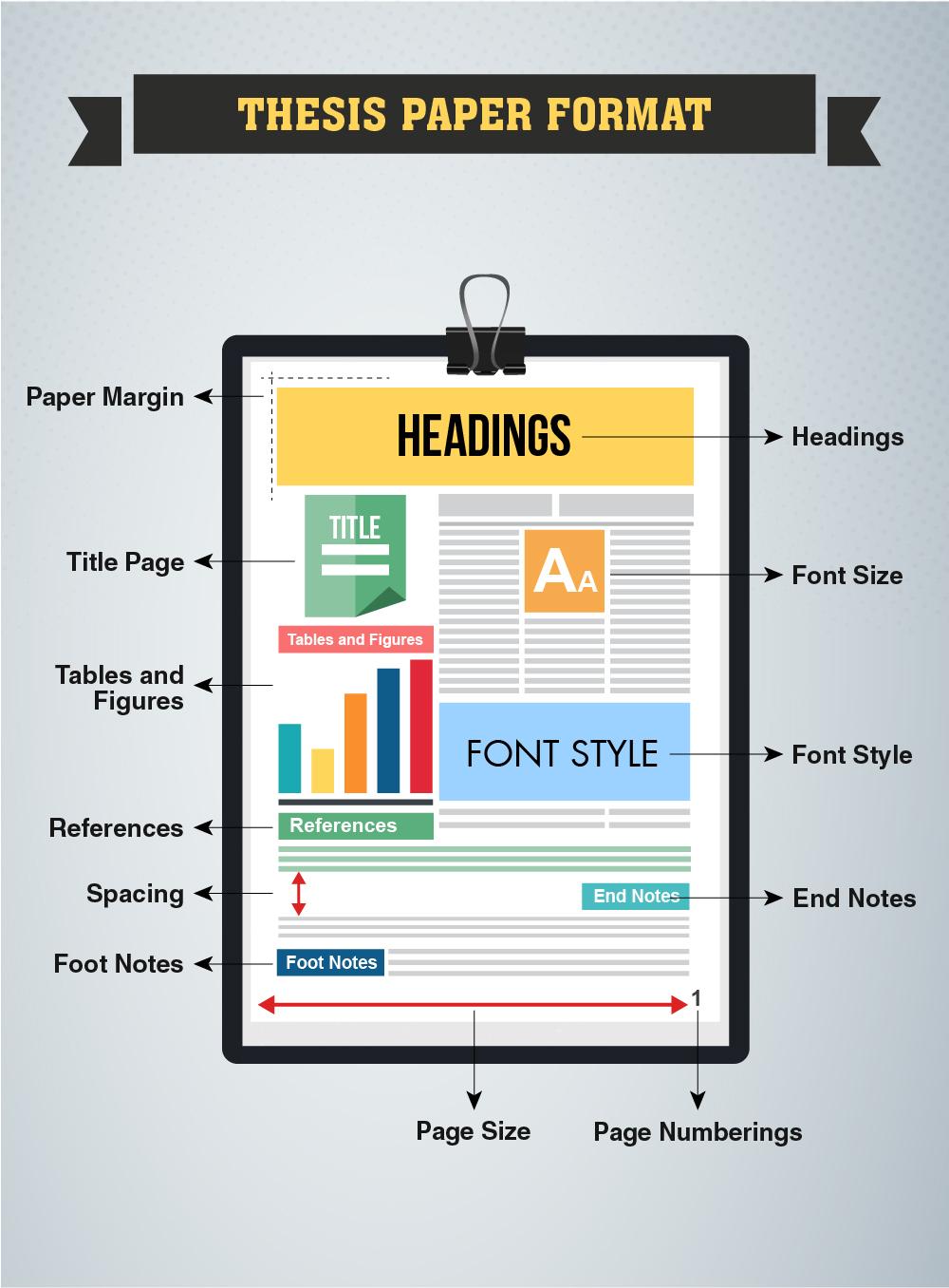 Dissertation font style