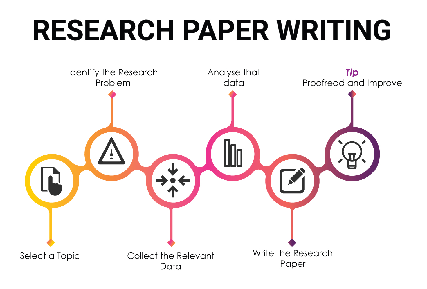 What Is A Research Paper  Research Paper Writing Tips  Bohatalacom A Process Of Writing A Research Paper