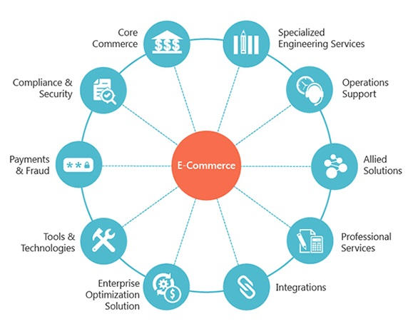 Challenges in E-commerce Industry