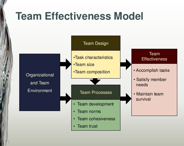 Driving Team Effectiveness by Korn Ferry