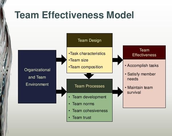 Driving Team Effectiveness by Korn Ferry