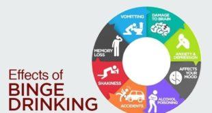 Effects of Binge Drinking on University Students