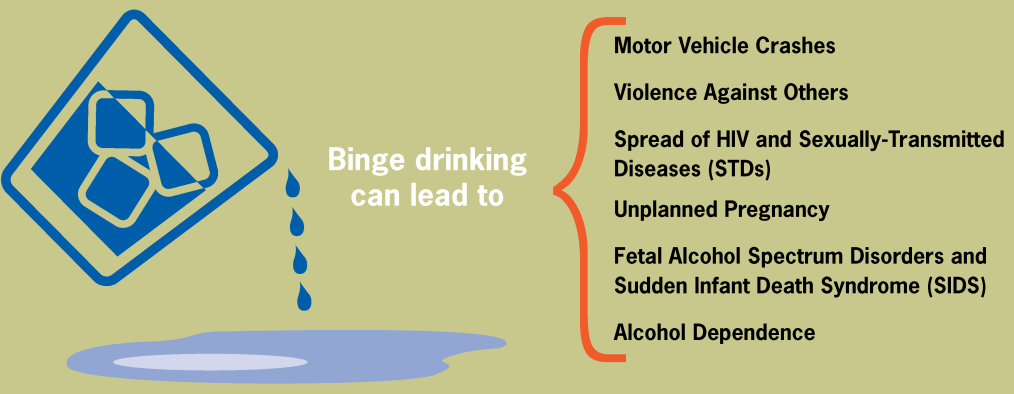 Effects of Binge Drinking on University Students