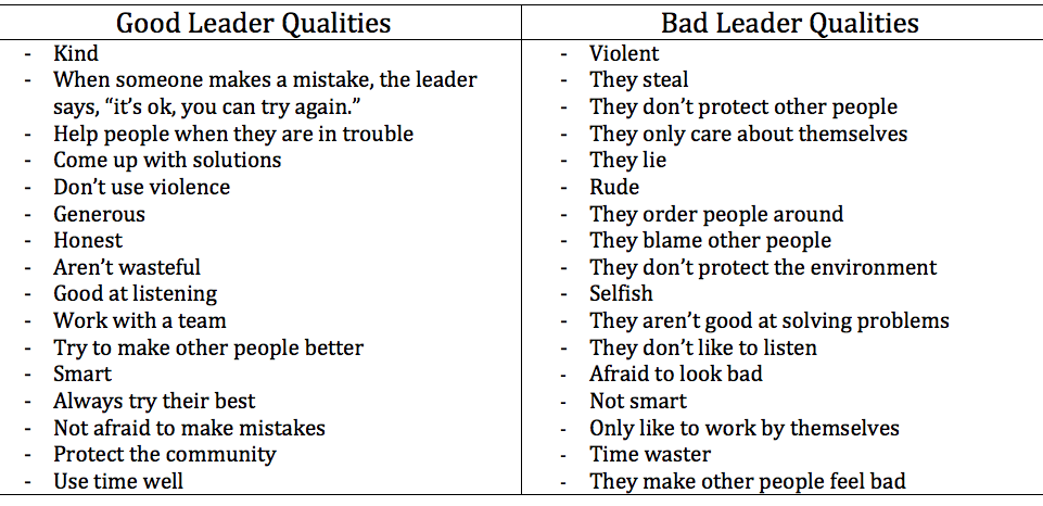 how to get leadership qualities