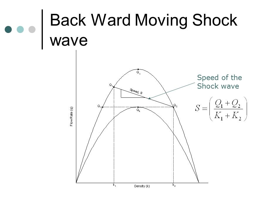 Shock Waves and Cumulative Arrival and Departure Models