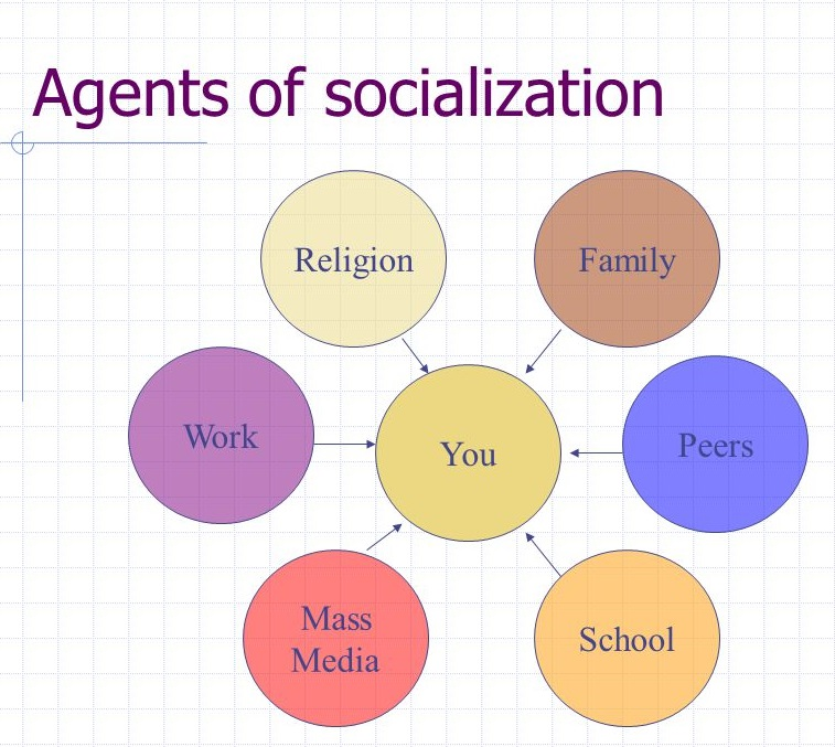 Socialization is a Lifelong Process of Learning