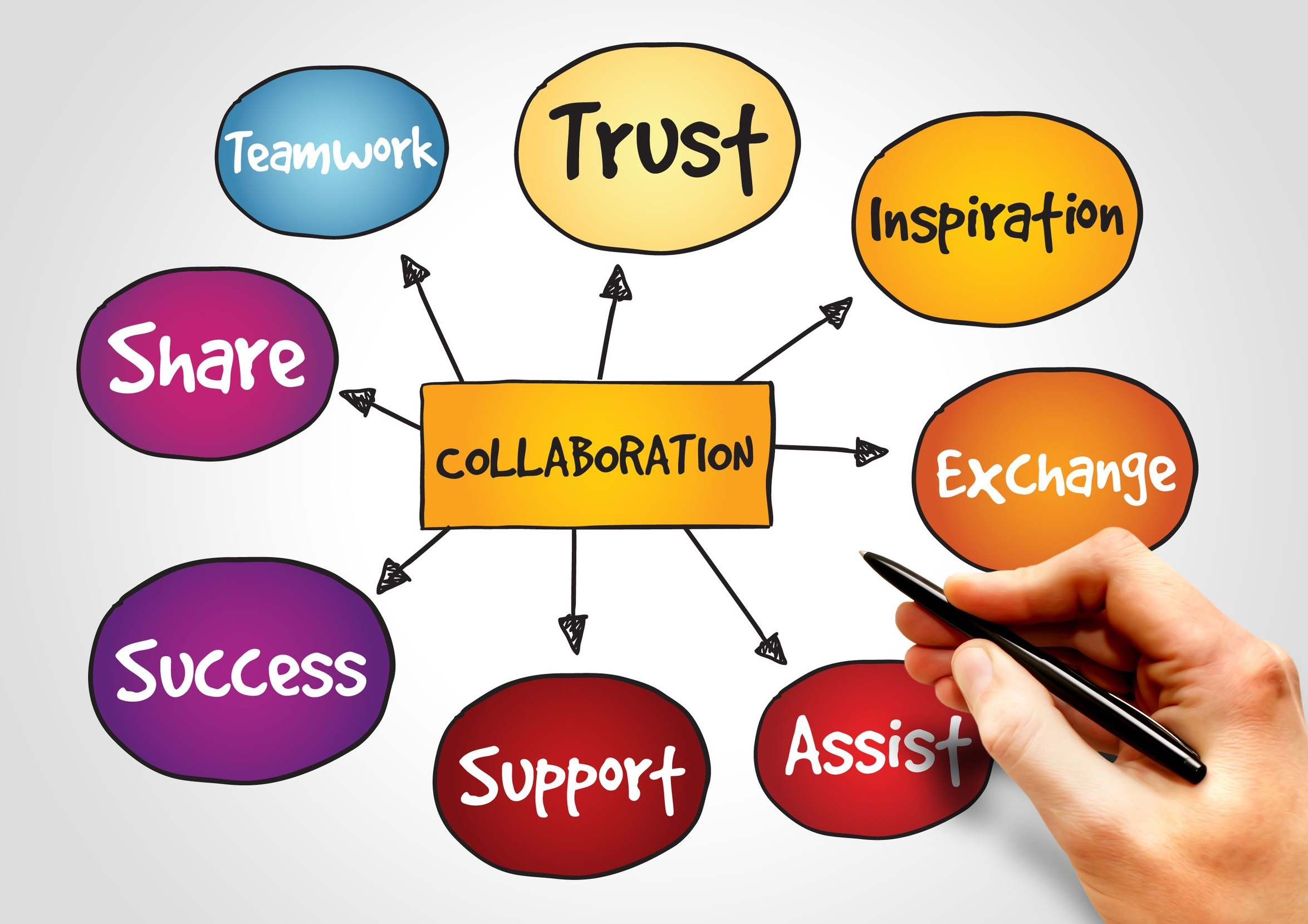What is the Collaboration Imperative