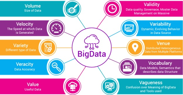 Big Data Challenges In IOT And Cloud