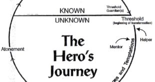 The Hero's Journey BY Joseph Campbell Movie Summary