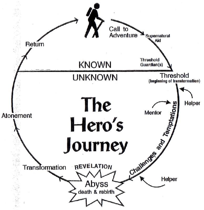 The Hero U0026 39 S Journey By Joseph Campbell Movie Summary