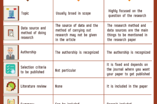 Difference Between Research Paper and Research Article