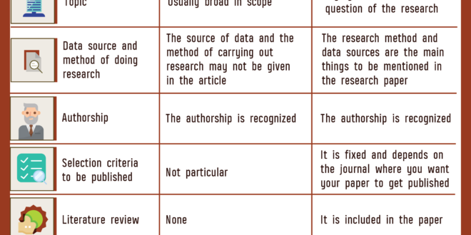 difference between research paper and journals