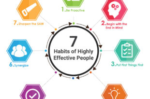 7 Habits of Highly Effective People Overview