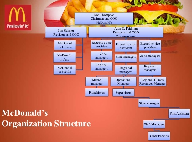 McDonald's Management Strategies