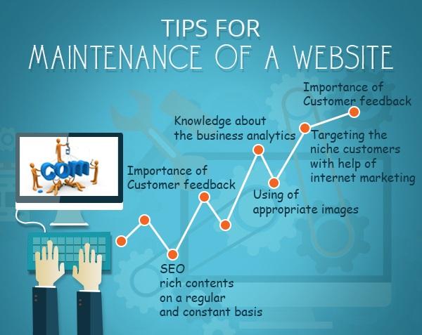 Website Maintenance and Customers Feedback