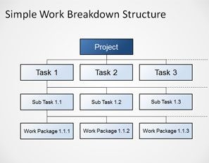 What is a Work Breakdown Structure (WBS)
