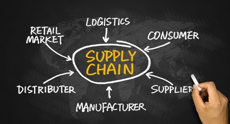 Strategic Supply Chain Planning Activities