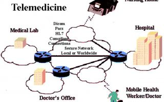 Differences Between Telehealth and Telemedicine and Associated Concerns