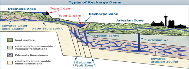 Classifications of Dams in Oman