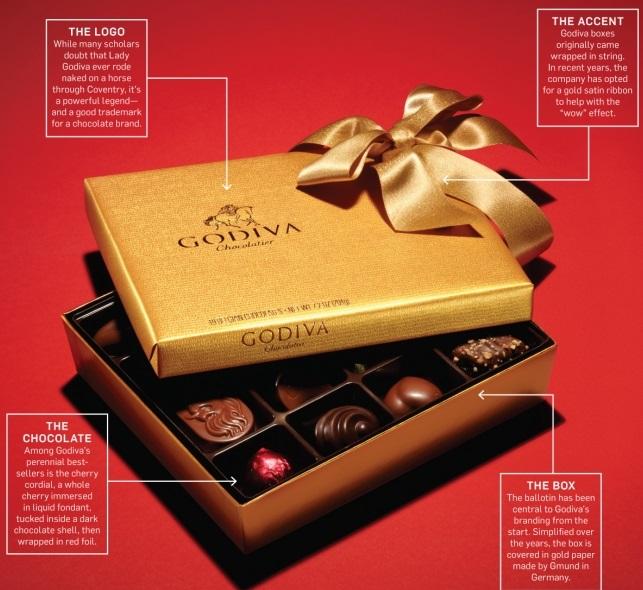 Godiva Chocolate Consumer Behavior and Internal Influences