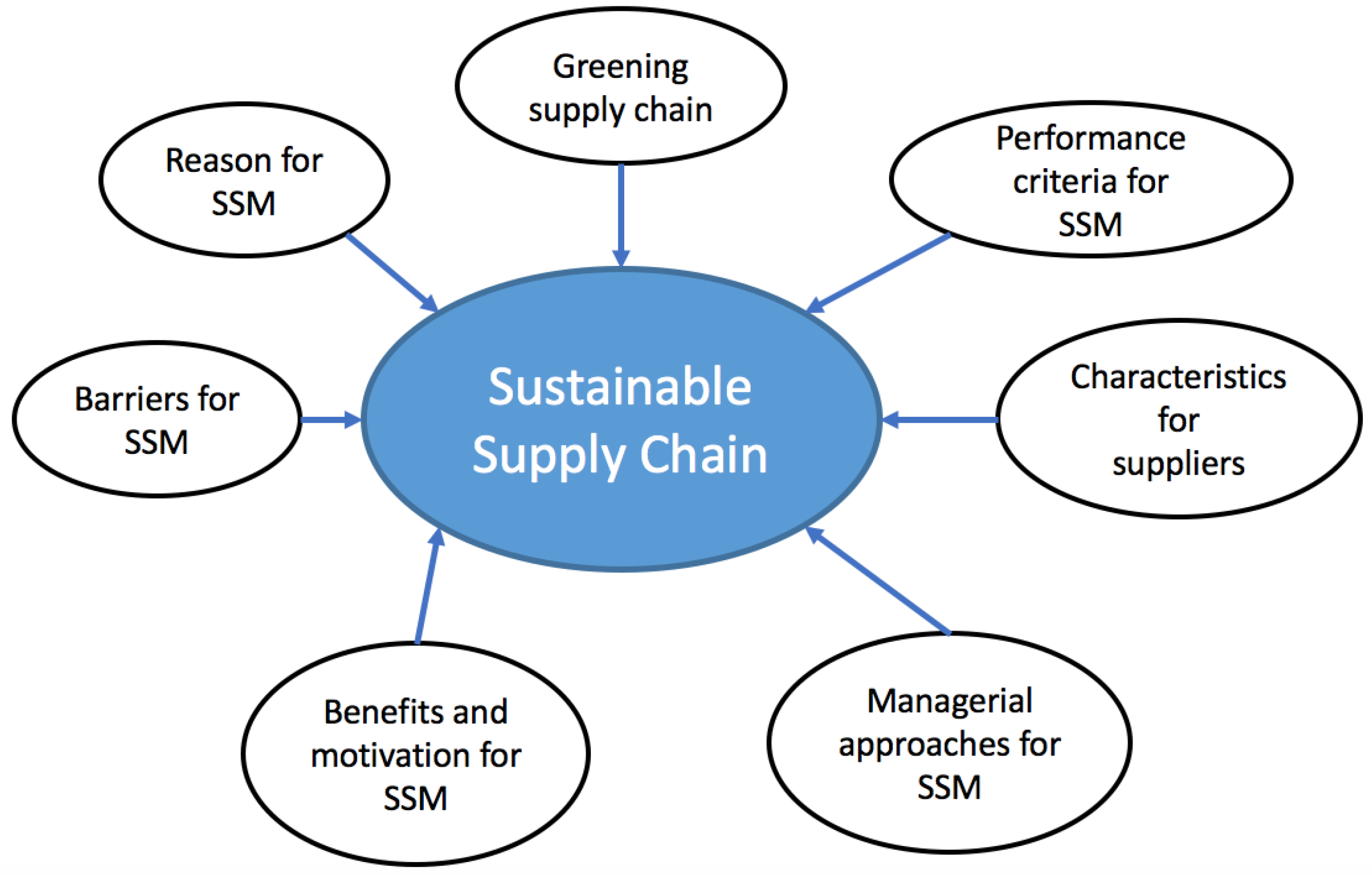 Importance of Supply Chain in Business Processes | Sustaiinability