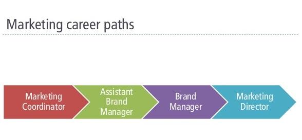 Marketing Manager Career Planning