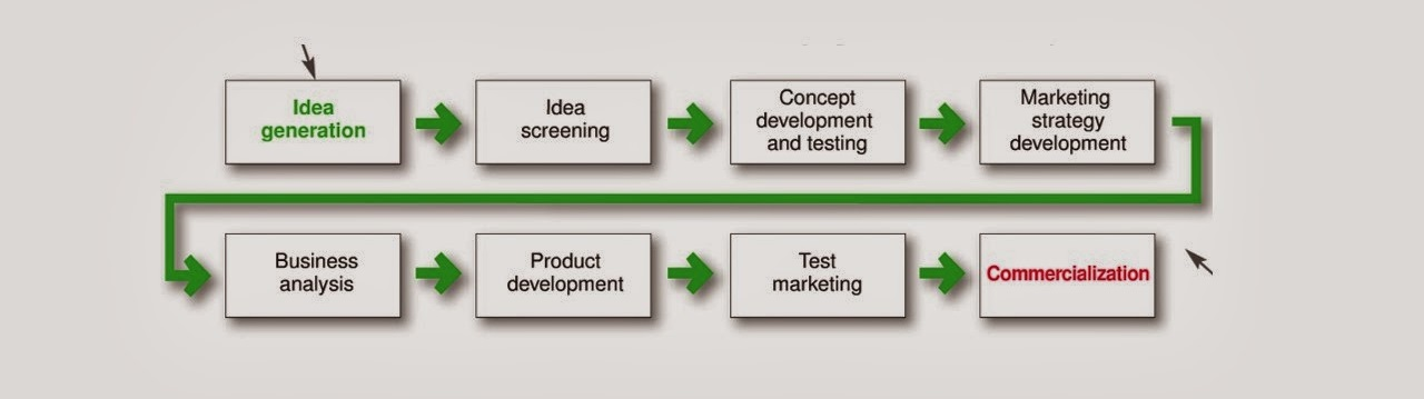 Steps for New Product Development