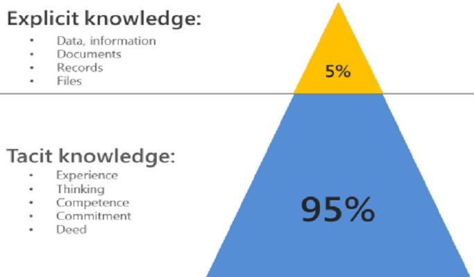 Difference between Tacit and Explicit Knowledge