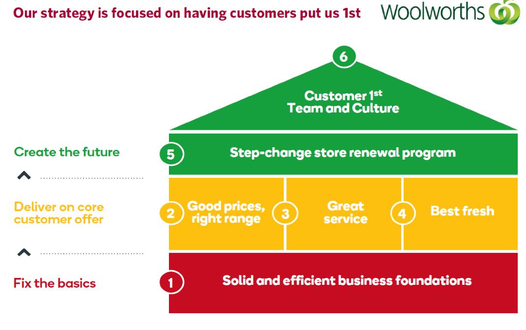 Woolworths Australia Business Strategies
