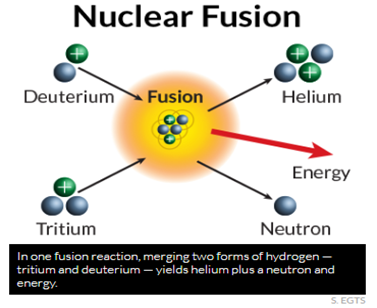 Ways to Provide Energy from Fusion