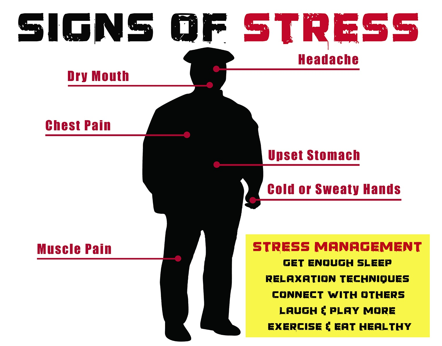 Police Officers Stress Analysis