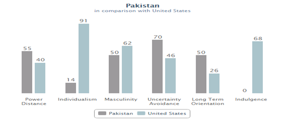Cultural Environment of Pakistan Vs US