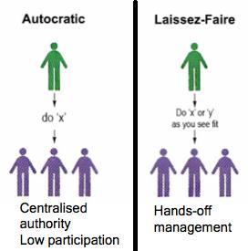 Leadership Styles in Nursing