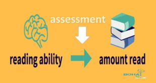 Students Reading Ability Assessment Procedures Types
