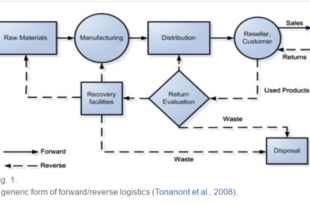 Reverse Logistics in The Automotive Industry Research Summary