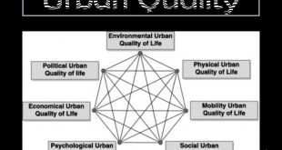 Principles of Urban Quality of Life for a Neighborhood