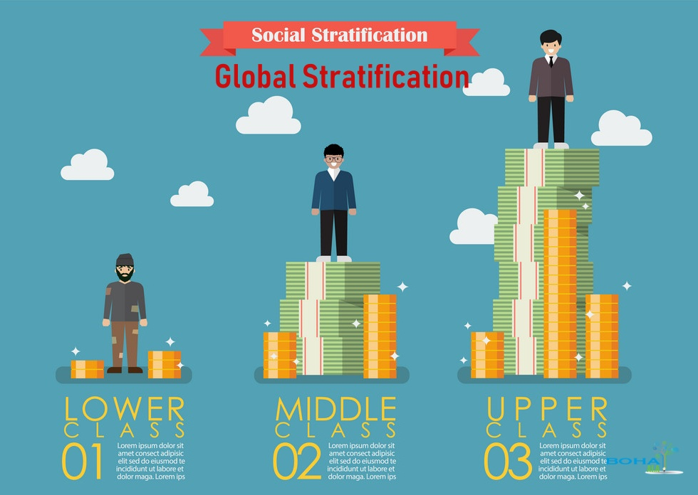 World Social Stratification Analysis Report