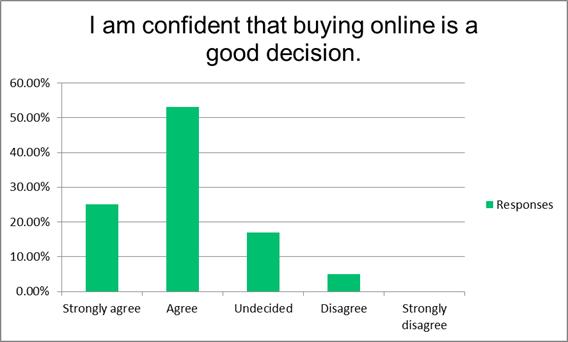 Behavior Analysis Towards Online Shopping